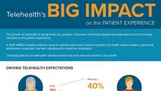 TeleHealth's Big Impact on the Patient Experience
