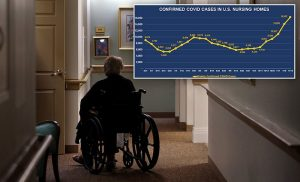 Weekly COVID-19 cases in nursing homes hit highest peak since spring