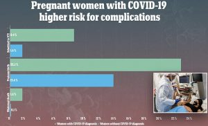 Pregnant women with COVID-19 were 20 times more likely to die