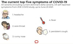 Symptoms of the Delta variant that differ from traditional COVID symptoms