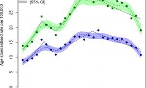 Study: High lifetime risk of celiac disease in Sweden